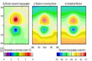 Ученые в первый раз наблюдают «двойные водовороты» в океане